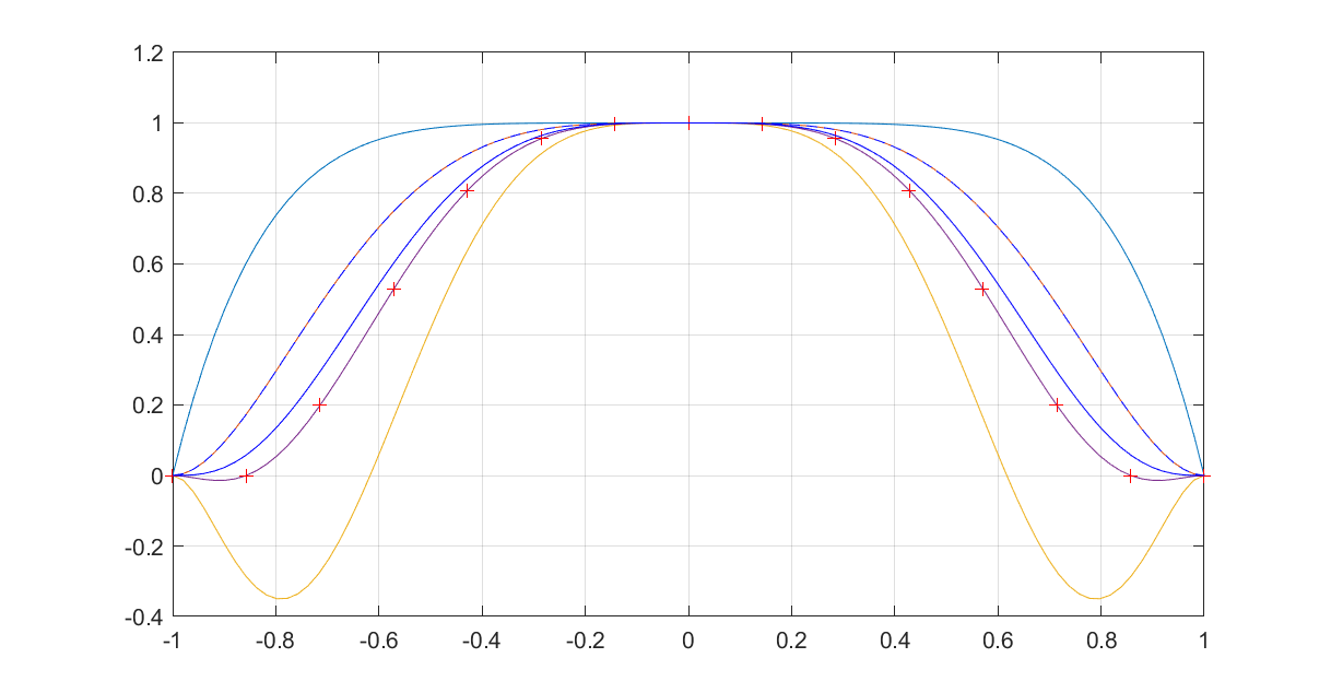 Designed polynomials
