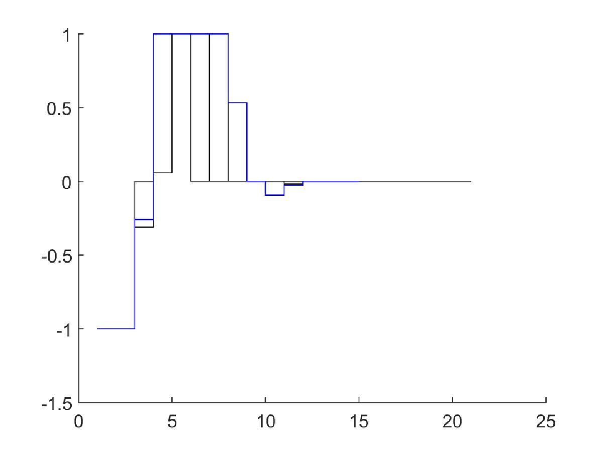 Input trajectory