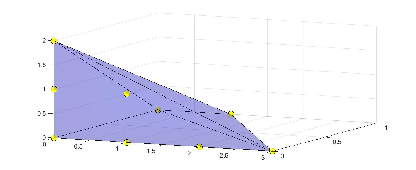 Newton polytope