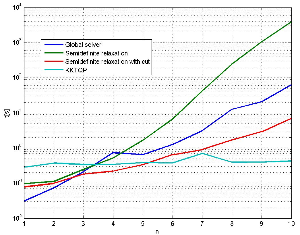 CPU times