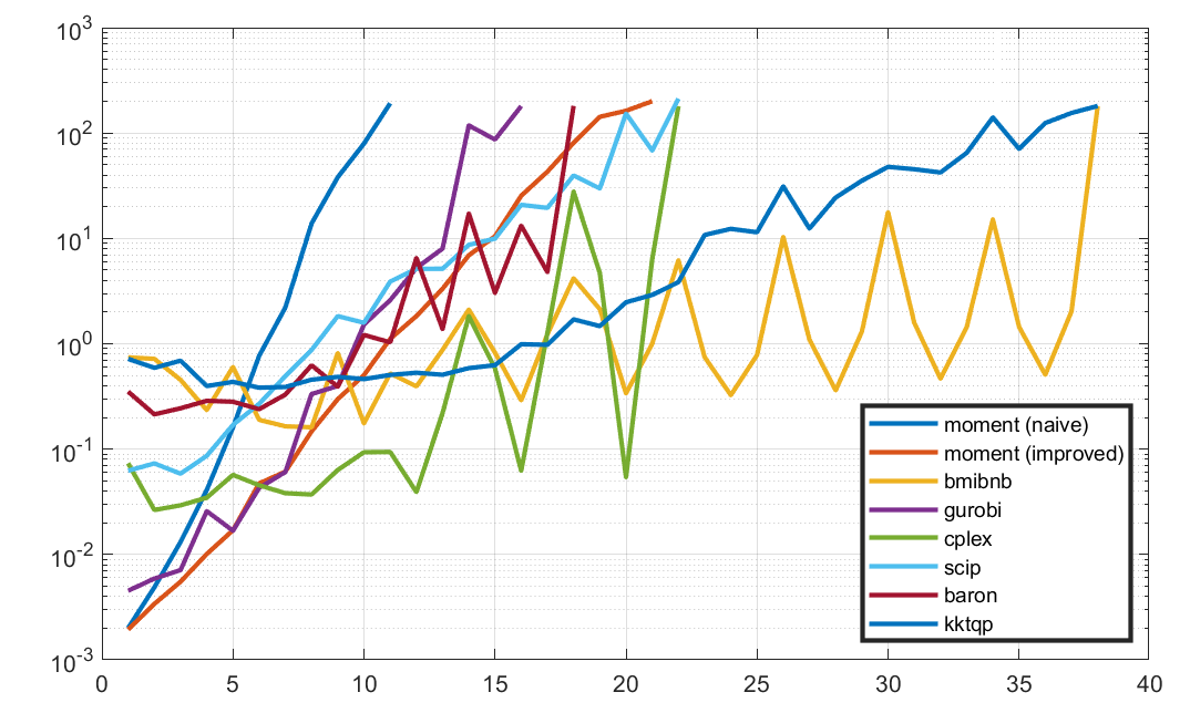 Computation results
