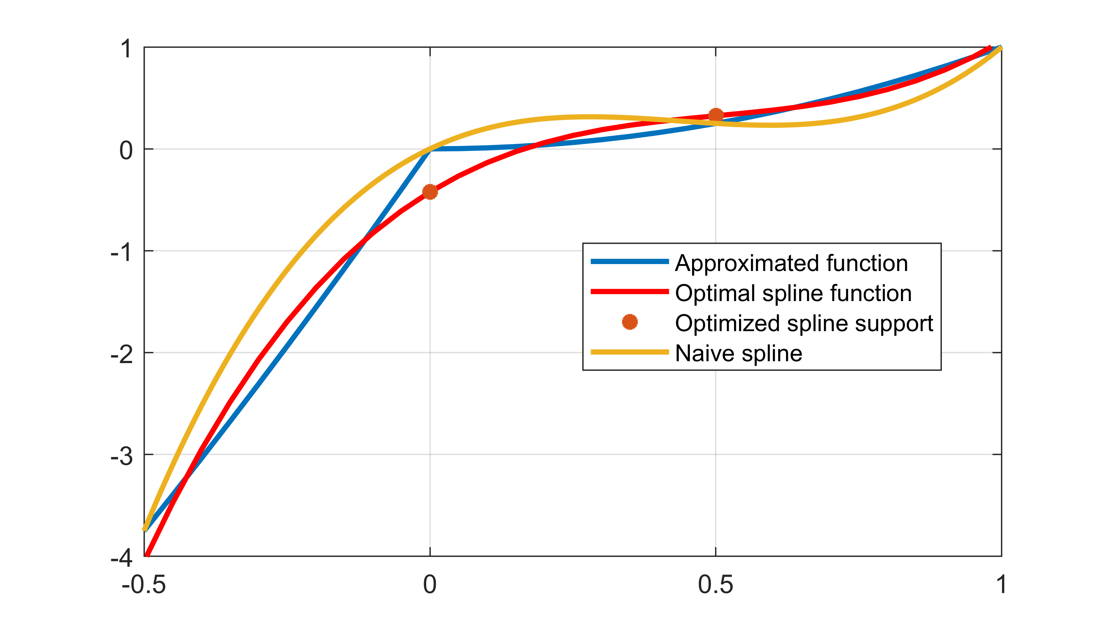 Optimized spline