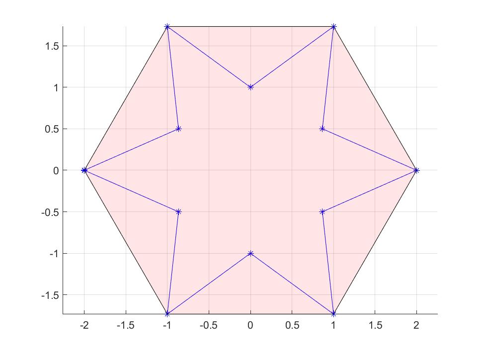 Star convex hull
