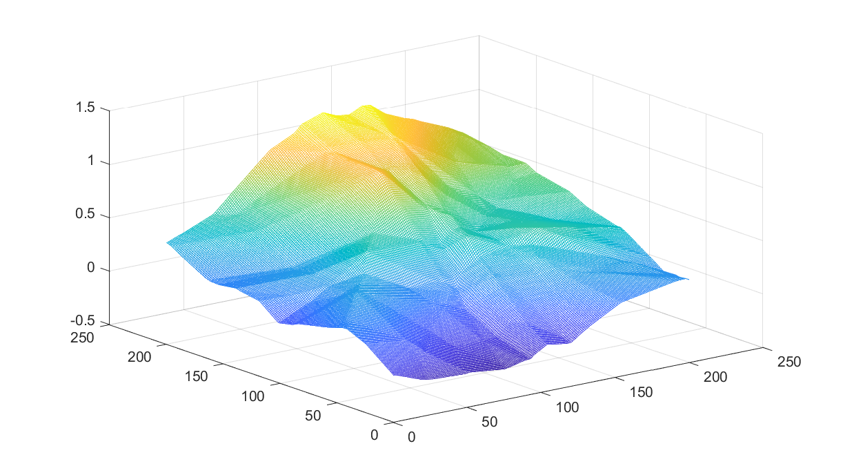 Convex weighted sorted sum